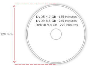 DVD 5 - DVD 9 - DVD 10